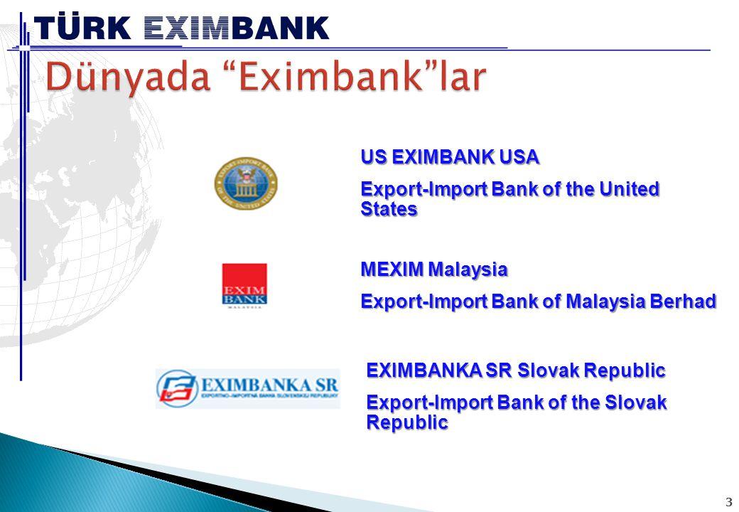 64  6,67 milyar dolar nakdi kredi desteği,  5,75 milyar dolar tutarında sigorta/garanti imkanı Türk Eximbank 2011 yılı itibariyle ihracat sektörüne; Türk Eximbank 2011 yılı itibariyle ihracat sektörüne; sağlayarak toplam 12,42 milyar dolarlık bir destek vermiştir.