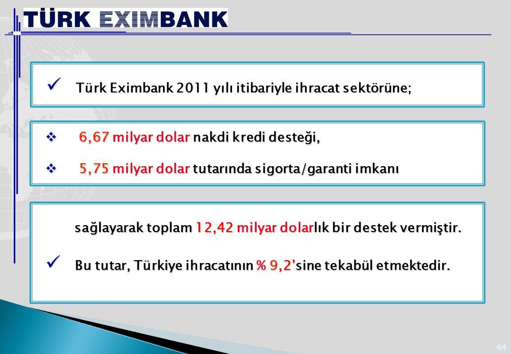 64  6,67 milyar dolar nakdi kredi desteği,  5,75 milyar dolar tutarında sigorta/garanti imkanı Türk Eximbank 2011 yılı itibariyle ihracat sektörüne;