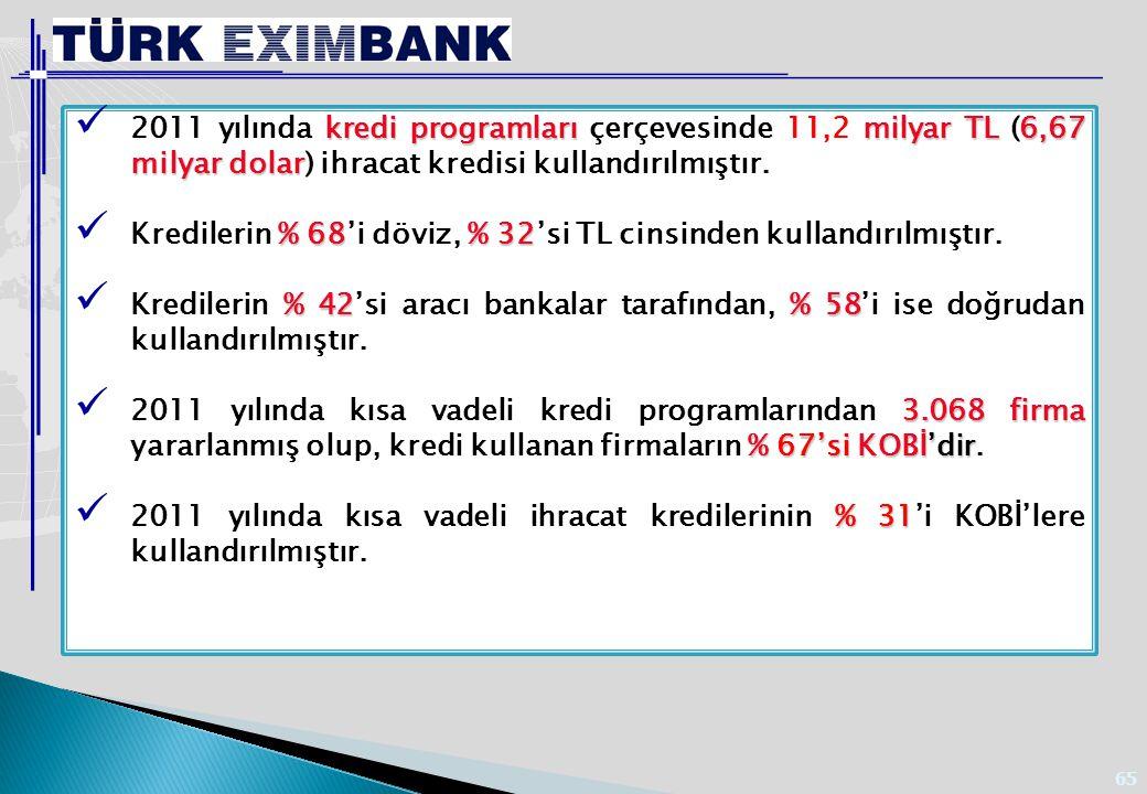 65 kredi programlarımilyar TL6,67 milyar dolar 2011 yılında kredi programları çerçevesinde 11,2 milyar TL (6,67 milyar dolar) ihracat kredisi kullandı
