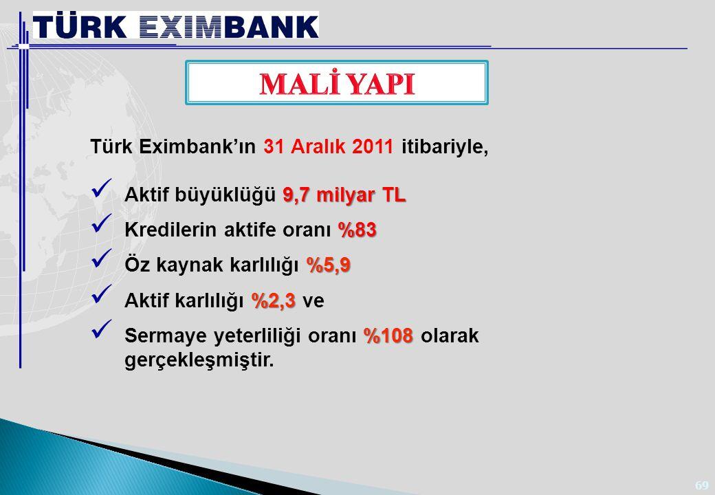69 Türk Eximbank'ın 31 Aralık 2011 itibariyle, 9,7 milyar TL Aktif büyüklüğü 9,7 milyar TL %83 Kredilerin aktife oranı %83 %5,9 Öz kaynak karlılığı %5