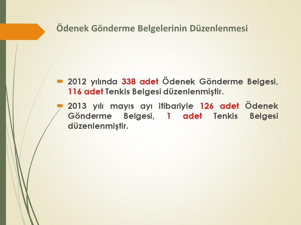 Ödenek Gönderme Belgelerinin Düzenlenmesi  2012 yılında 338 adet Ödenek Gönderme Belgesi, 116 adet Tenkis Belgesi düzenlenmiştir.  2013 yılı mayıs a