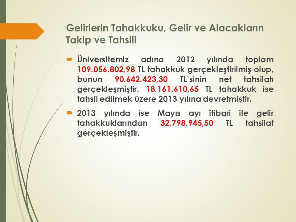 Gelirlerin Tahakkuku, Gelir ve Alacakların Takip ve Tahsili  Üniversitemiz adına 2012 yılında toplam 109.056.802,98 TL tahakkuk gerçekleştirilmiş olup, bunun 90.642.423,30 TL'sinin net tahsilatı gerçekleşmiştir.