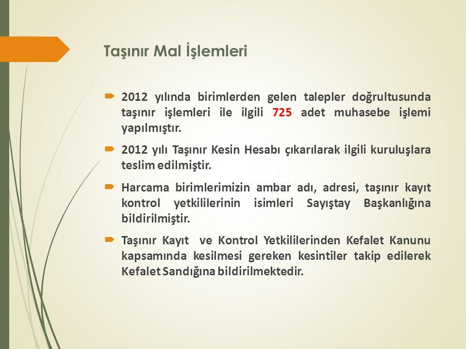 Taşınır Mal İşlemleri  2012 yılında birimlerden gelen talepler doğrultusunda taşınır işlemleri ile ilgili 725 adet muhasebe işlemi yapılmıştır.