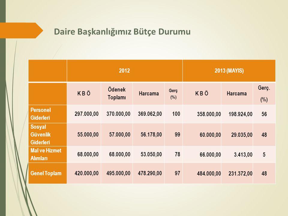 Daire Başkanlığımız Bütçe Durumu 20122013 (MAYIS) K B Ö Ödenek Toplamı Harcama Gerç (%) K B ÖHarcama Gerç. (%) Personel Giderleri 297.000,00370.000,00