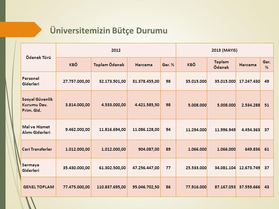 Üniversitemizin Bütçe Durumu Ödenek Türü 20122013 (MAYIS) KBÖToplam ÖdenekHarcamaGer. %KBÖ Toplam Ödenek Harcama Ger. % Personel Giderleri 27.757.000,