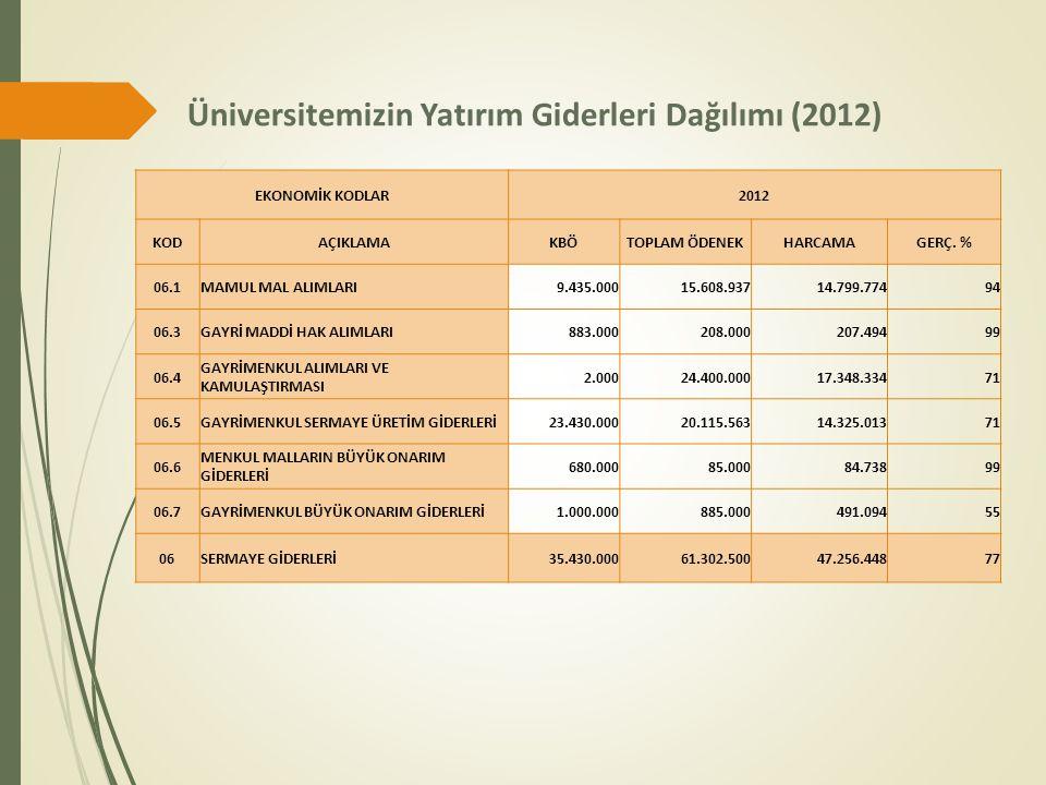 Üniversitemizin Yatırım Giderleri Dağılımı (2012) EKONOMİK KODLAR2012 KODAÇIKLAMAKBÖTOPLAM ÖDENEKHARCAMAGERÇ. % 06.1MAMUL MAL ALIMLARI9.435.00015.608.