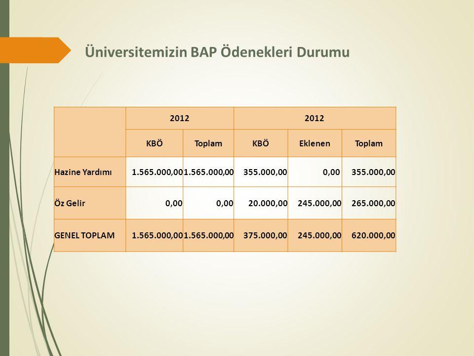 Üniversitemizin BAP Ödenekleri Durumu 2012 KBÖToplamKBÖEklenenToplam Hazine Yardımı1.565.000,00 355.000,000,00 355.000,00 Öz Gelir0,00 20.000,00245.00