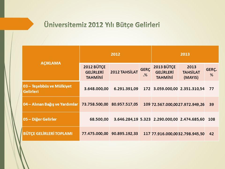 AÇIKLAMA 20122013 2012 BÜTÇE GELİRLERİ TAHMİNİ 2012 TAHSİLAT GERÇ.% 2013 BÜTÇE GELİRLERİ TAHMİNİ 2013 TAHSİLAT (MAYIS) GERÇ.