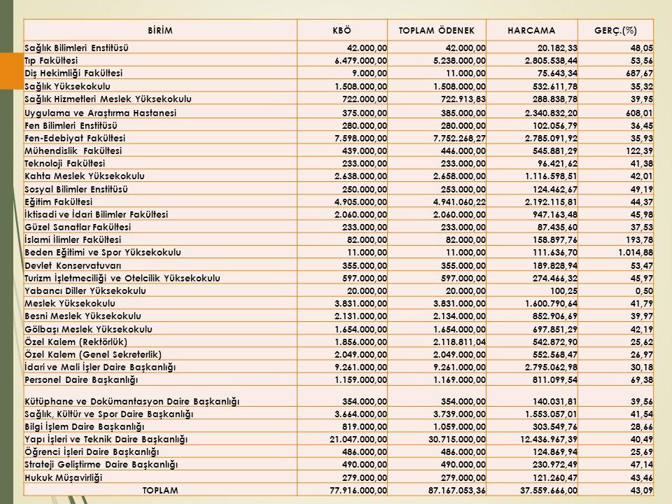 BİRİMKBÖTOPLAM ÖDENEKHARCAMAGERÇ.(%) Sağlık Bilimleri Enstitüsü42.000,00 20.182,3348,05 Tıp Fakültesi6.479.000,005.238.000,002.805.538,4453,56 Diş Hekimliği Fakültesi9.000,0011.000,0075.643,34687,67 Sağlık Yüksekokulu1.508.000,00 532.611,7835,32 Sağlık Hizmetleri Meslek Yüksekokulu722.000,00722.913,83288.838,7839,95 Uygulama ve Araştırma Hastanesi375.000,00385.000,002.340.832,20608,01 Fen Bilimleri Enstitüsü280.000,00 102.056,7936,45 Fen-Edebiyat Fakültesi7.598.000,007.752.268,272.785.091,9235,93 Mühendislik Fakültesi439.000,00446.000,00545.881,29122,39 Teknoloji Fakültesi233.000,00 96.421,6241,38 Kahta Meslek Yüksekokulu2.638.000,002.658.000,001.116.598,5142,01 Sosyal Bilimler Enstitüsü250.000,00253.000,00124.462,6749,19 Eğitim Fakültesi4.905.000,004.941.060,222.192.115,8144,37 İktisadi ve İdari Bilimler Fakültesi2.060.000,00 947.163,4845,98 Güzel Sanatlar Fakültesi233.000,00 87.435,6037,53 İslami İlimler Fakültesi82.000,00 158.897,76193,78 Beden Eğitimi ve Spor Yüksekokulu11.000,00 111.636,701.014,88 Devlet Konservatuvarı355.000,00 189.828,9453,47 Turizm İşletmeciliği ve Otelcilik Yüksekokulu597.000,00 274.466,3245,97 Yabancı Diller Yüksekokulu20.000,00 100,250,50 Meslek Yüksekokulu3.831.000,00 1.600.790,6441,79 Besni Meslek Yüksekokulu2.131.000,002.134.000,00852.906,6939,97 Gölbaşı Meslek Yüksekokulu1.654.000,00 697.851,2942,19 Özel Kalem (Rektörlük)1.856.000,002.118.811,04542.872,9025,62 Özel Kalem (Genel Sekreterlik)2.049.000,00 552.568,4726,97 İdari ve Mali İşler Daire Başkanlığı9.261.000,00 2.795.062,9830,18 Personel Daire Başkanlığı1.159.000,001.169.000,00811.099,5469,38 Kütüphane ve Dokümantasyon Daire Başkanlığı354.000,00 140.031,8139,56 Sağlık, Kültür ve Spor Daire Başkanlığı3.664.000,003.739.000,001.553.057,0141,54 Bilgi İşlem Daire Başkanlığı819.000,001.059.000,00303.549,7628,66 Yapı İşleri ve Teknik Daire Başkanlığı21.047.000,0030.715.000,0012.436.967,3940,49 Öğrenci İşleri Daire Başkanlığı486.000,00 124.869,9425,69 Strateji Geliştirme Daire Başkanlığı