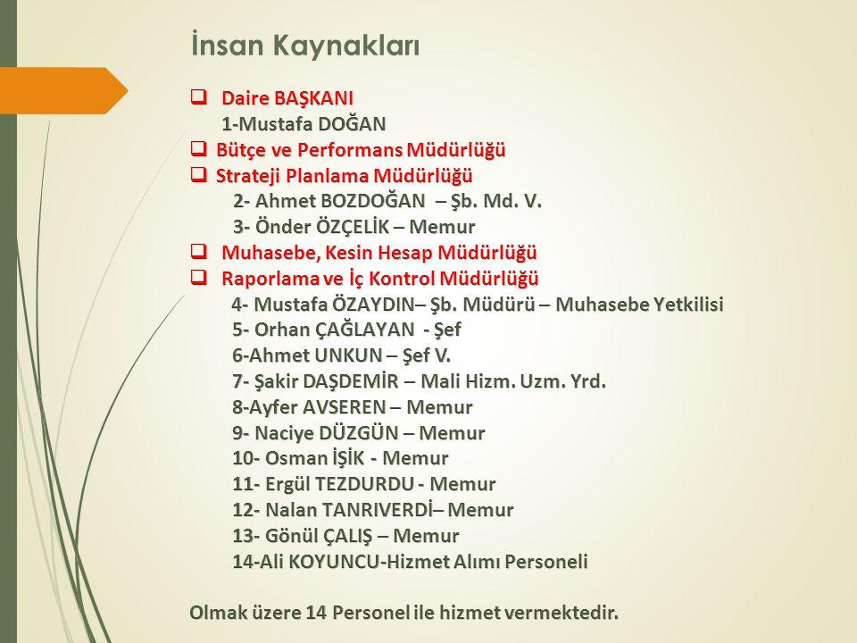 Üniversitemizin Bütçe Durumu Ödenek Türü 20122013 (MAYIS) KBÖToplam ÖdenekHarcamaGer.