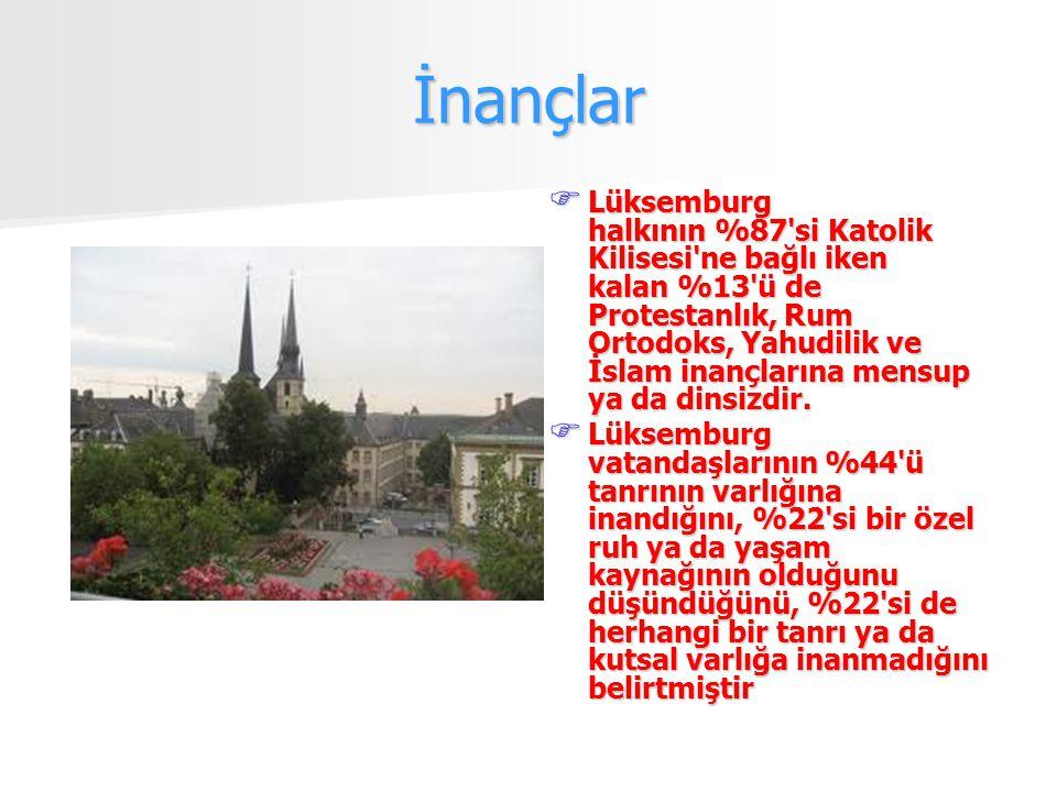 İnançlar  Lüksemburg halkının %87 si Katolik Kilisesi ne bağlı iken kalan %13 ü de Protestanlık, Rum Ortodoks, Yahudilik ve İslam inançlarına mensup ya da dinsizdir.