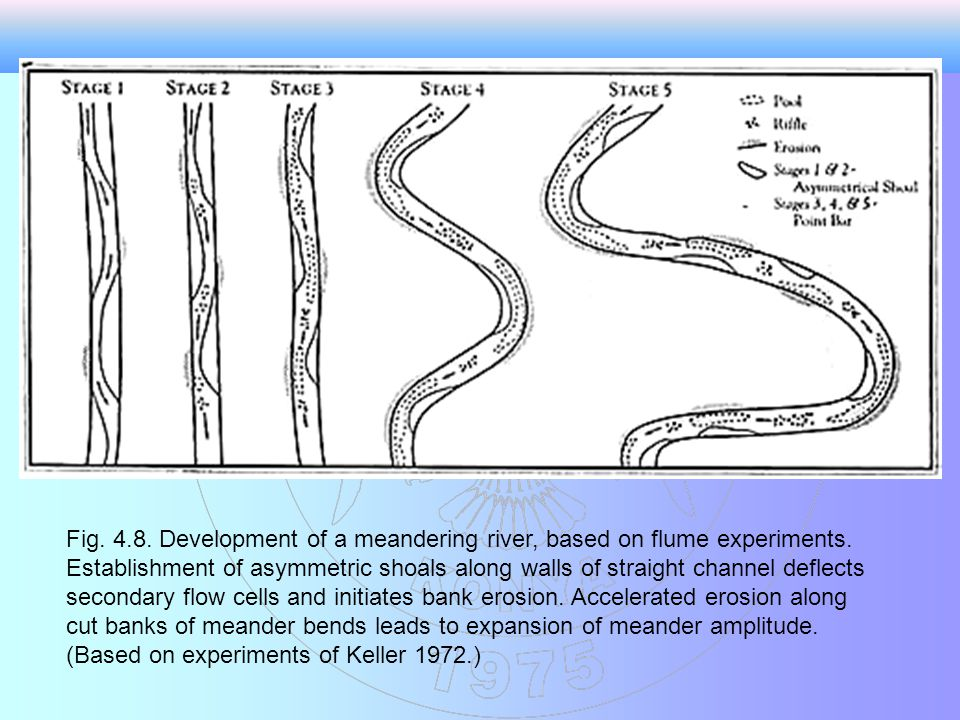 Fig.4.8. Development of a meandering river, based on flume experiments.
