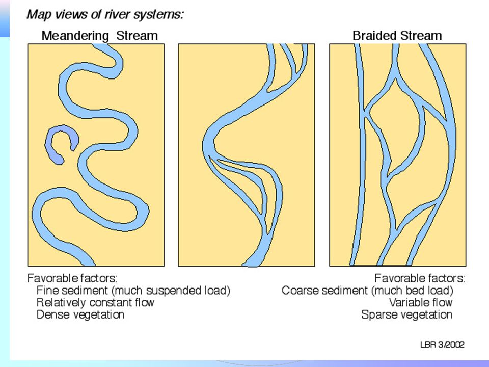 Örgülü Akarsular (Braided Rıvers) Örgülü akarsular orta eğimliden çok eğimliye değişen yüzeyler üzerinde gelişir.