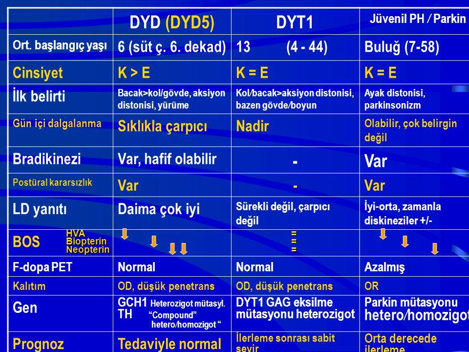 DYD (DYD5)DYT1 Jüvenil PH / Parkin Ort. başlangıç yaşı 6 (süt ç. 6. dekad)13 (4 - 44)Buluğ (7-58) CinsiyetK > EK = E İlk belirti Bacak>kol/gövde, aksi