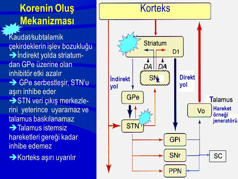 Korenin Oluş Mekanizması Korteks k Direkt yol T Kaudat / subtalamik çekirdeklerin işlev bozukluğu  İndirekt yolda striatum- dan GPe üzerine olan inhi
