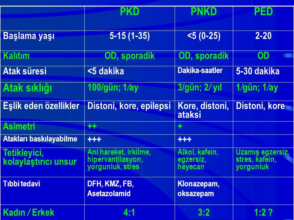 PKDPNKDPED Başlama yaşı5-15 (1-35)<5 (0-25)2-20 KalıtımOD, sporadik OD Atak süresi<5 dakika Dakika-saatler 5-30 dakika Atak sıklığı 100/gün; 1 / ay 3/