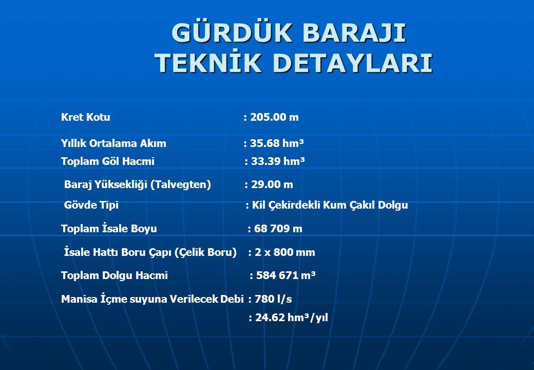 Yıllık Ortalama Akım : 35.68 hm³ Kret Kotu : 205.00 m Baraj Yüksekliği (Talvegten) : 29.00 m Toplam Göl Hacmi : 33.39 hm³ Gövde Tipi : Kil Çekirdekli