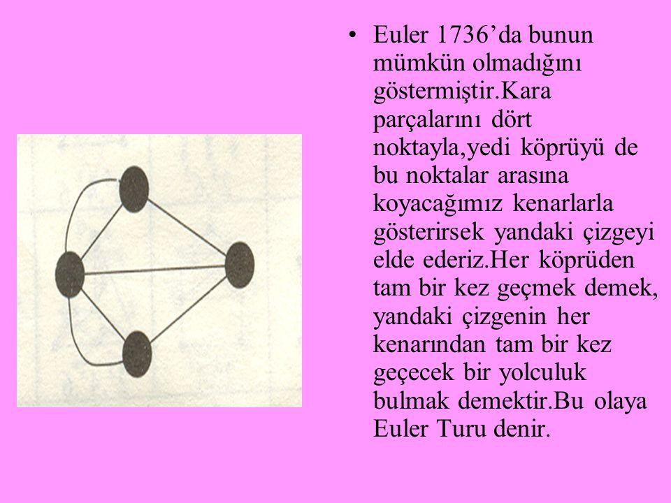 Çizge kuramını bilinen en eski sorusu 'Königsberg köprü problemi' dir.Königsberg 'deki Pregel nehrinin ve karalar arasında geçişi sağlayan yedi köprün