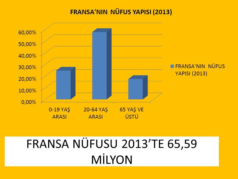 FRANSA NÜFUSU 2013'TE 65,59 MİLYON