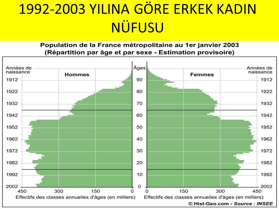 1992-2003 YILINA GÖRE ERKEK KADIN NÜFUSU