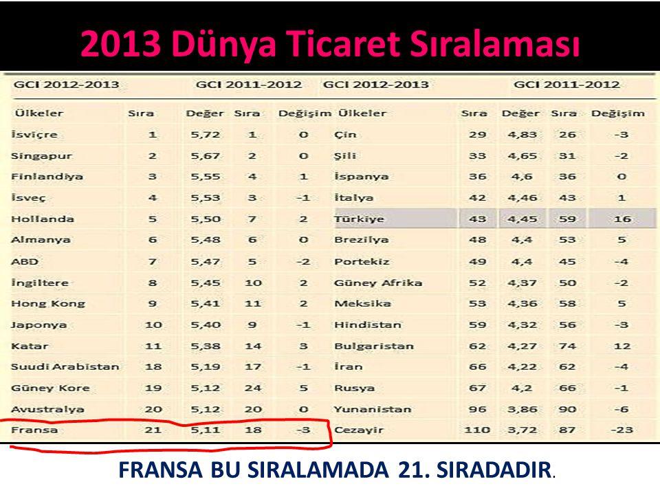 2013 Dünya Ticaret Sıralaması FRANSA BU SIRALAMADA 21. SIRADADIR.