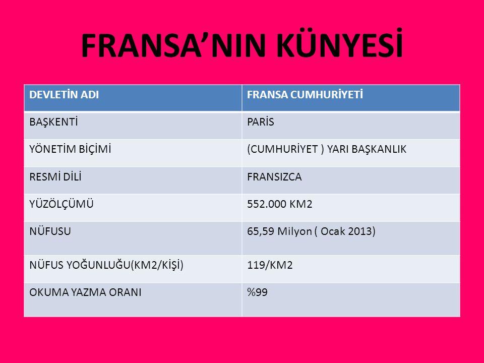 FRANSA'NIN KÜNYESİ DEVLETİN ADIFRANSA CUMHURİYETİ BAŞKENTİPARİS YÖNETİM BİÇİMİ(CUMHURİYET ) YARI BAŞKANLIK RESMİ DİLİFRANSIZCA YÜZÖLÇÜMÜ552.000 KM2 NÜ