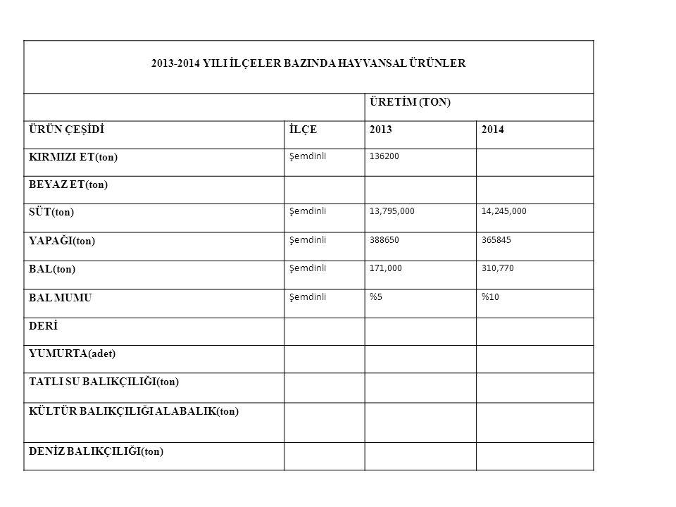 2013-2014 YILI İLÇELER BAZINDA HAYVANSAL ÜRÜNLER ÜRETİM (TON) ÜRÜN ÇEŞİDİİLÇE20132014 KIRMIZI ET(ton) Şemdinli136200 BEYAZ ET(ton) SÜT(ton) Şemdinli 1