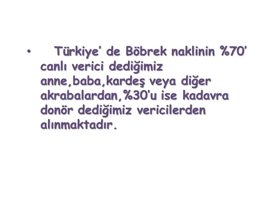 Türkiye' de Böbrek naklinin %70' canlı verici dediğimiz anne,baba,kardeş veya diğer akrabalardan,%30'u ise kadavra donör dediğimiz vericilerden alınma