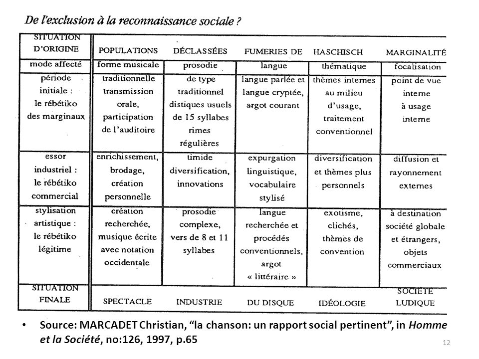"""Source: MARCADET Christian, """"la chanson: un rapport social pertinent"""", in Homme et la Société, no:126, 1997, p.65 12"""