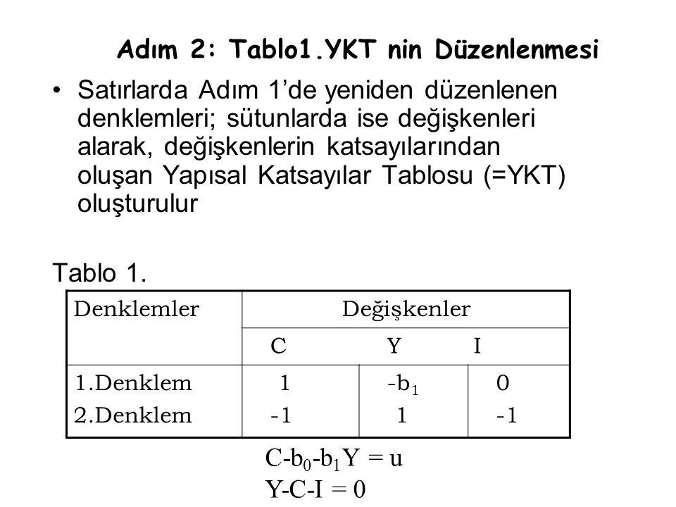 Satırlarda Adım 1'de yeniden düzenlenen denklemleri; sütunlarda ise değişkenleri alarak, değişkenlerin katsayılarından oluşan Yapısal Katsayılar Tablo