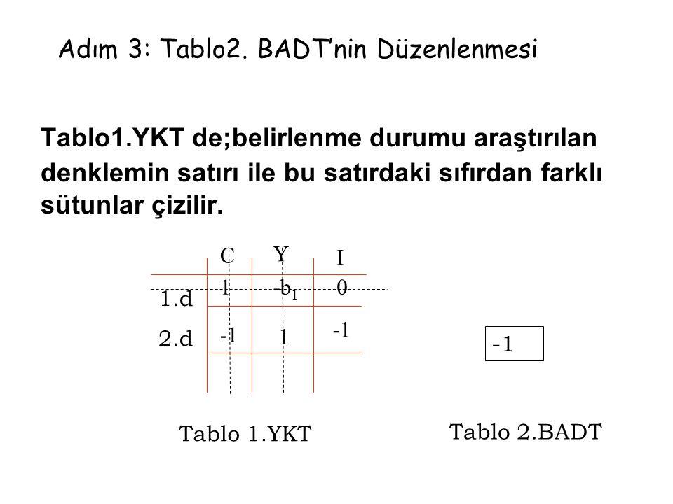 Adım 3: Tablo2. BADT'nin Düzenlenmesi Tablo1.YKT de;belirlenme durumu araştırılan denklemin satırı ile bu satırdaki sıfırdan farklı sütunlar çizilir.