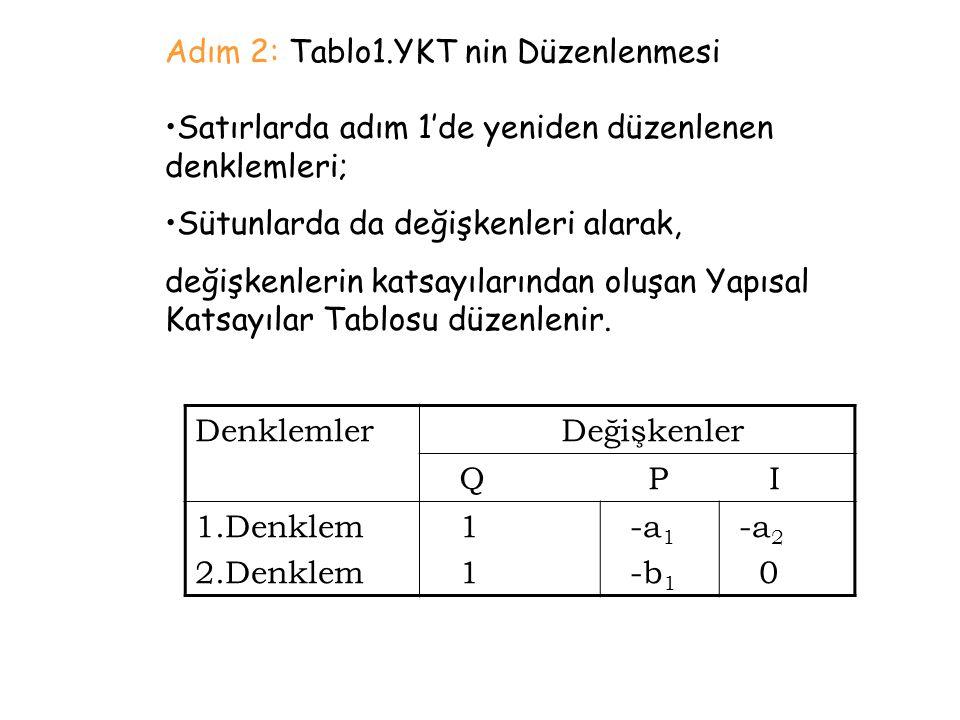 Adım 2: Tablo1.YKT nin Düzenlenmesi Satırlarda adım 1'de yeniden düzenlenen denklemleri; Sütunlarda da değişkenleri alarak, değişkenlerin katsayıların