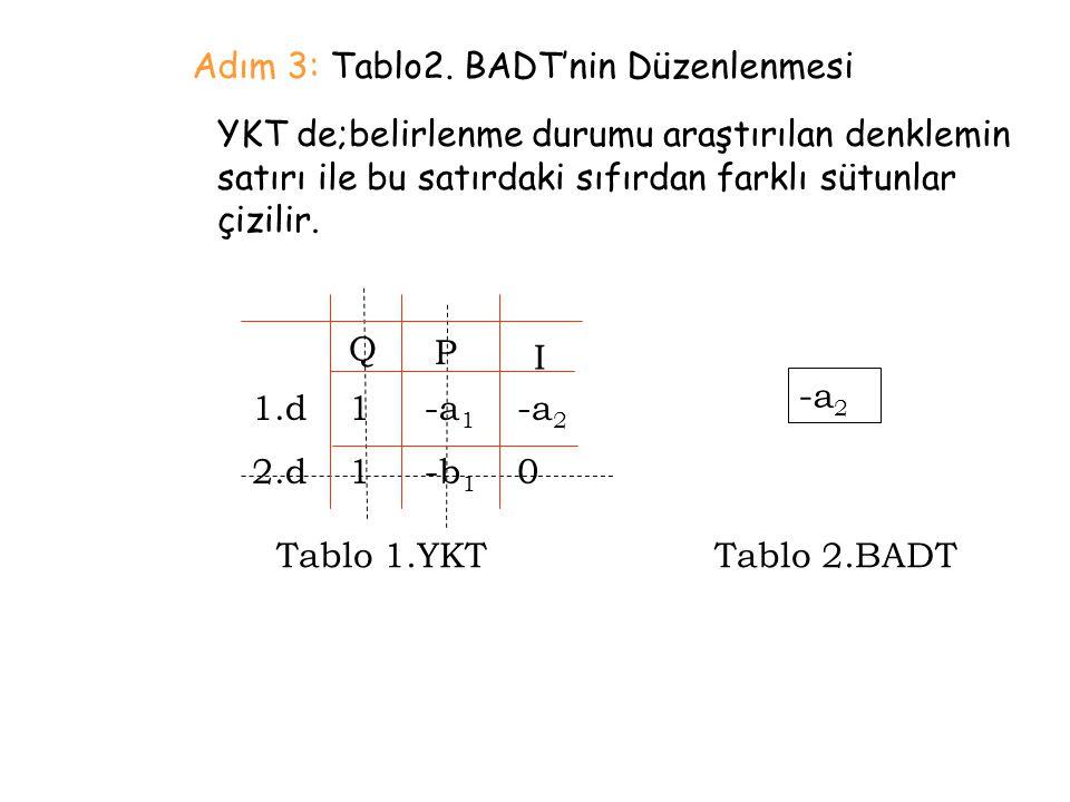 Adım 3: Tablo2. BADT'nin Düzenlenmesi YKT de;belirlenme durumu araştırılan denklemin satırı ile bu satırdaki sıfırdan farklı sütunlar çizilir. 1.d 2.d