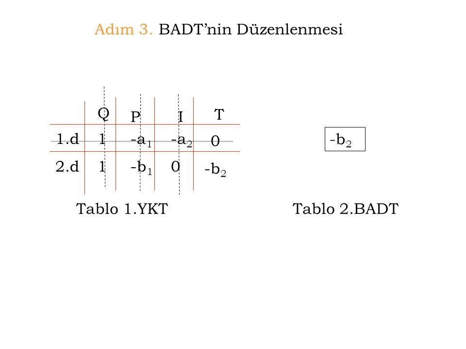 Adım 3. BADT'nin Düzenlenmesi Tablo 1.YKT 1.d 2.d Q PI 1111 -a 1 -b 1 -a 2 0 Tablo 2.BADT -b 2 T 0 -b 2