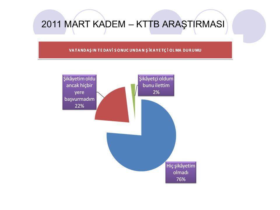 2011 MART KADEM – KTTB ARAŞTIRMASI