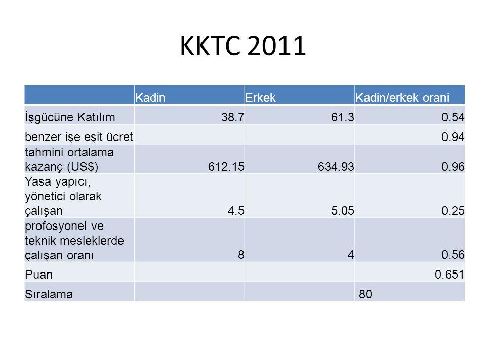 KKTC 2011 KadinErkekKadin/erkek orani İşgücüne Katılım38.761.30.54 benzer işe eşit ücret 0.94 tahmini ortalama kazanç (US$)612.15634.930.96 Yasa yapıc