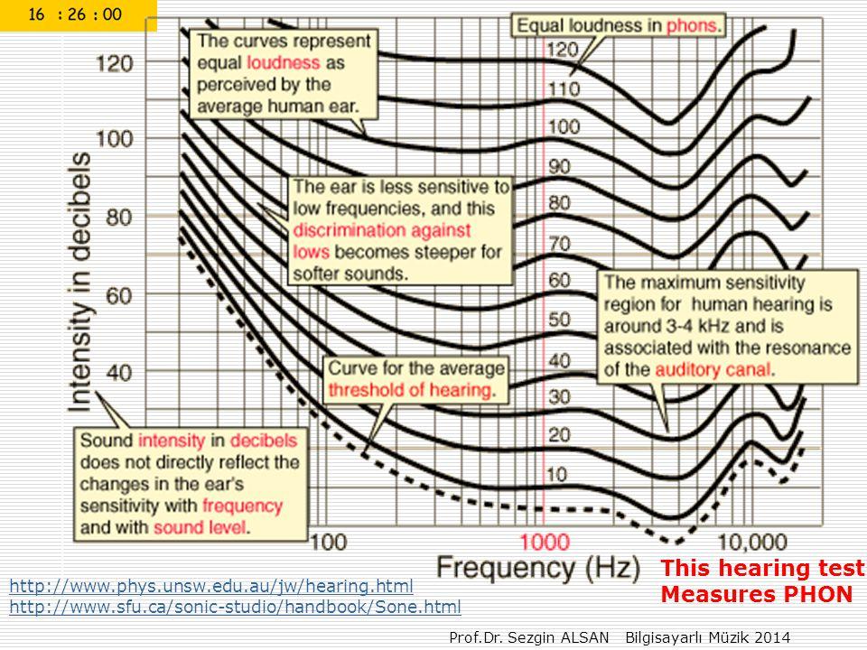 Prof.Dr. Sezgin ALSAN Bilgisayarlı Müzik 2014 http://www.phys.unsw.edu.au/jw/hearing.html http://www.sfu.ca/sonic-studio/handbook/Sone.html This heari