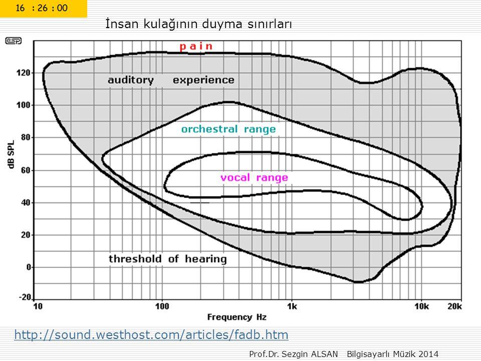 Prof.Dr. Sezgin ALSAN Bilgisayarlı Müzik 2014 http://sound.westhost.com/articles/fadb.htm İnsan kulağının duyma sınırları
