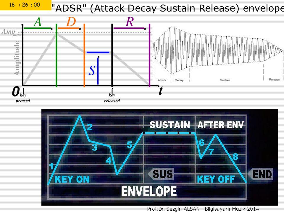 Prof.Dr. Sezgin ALSAN Bilgisayarlı Müzik 2014 ADSR (Attack Decay Sustain Release) envelope