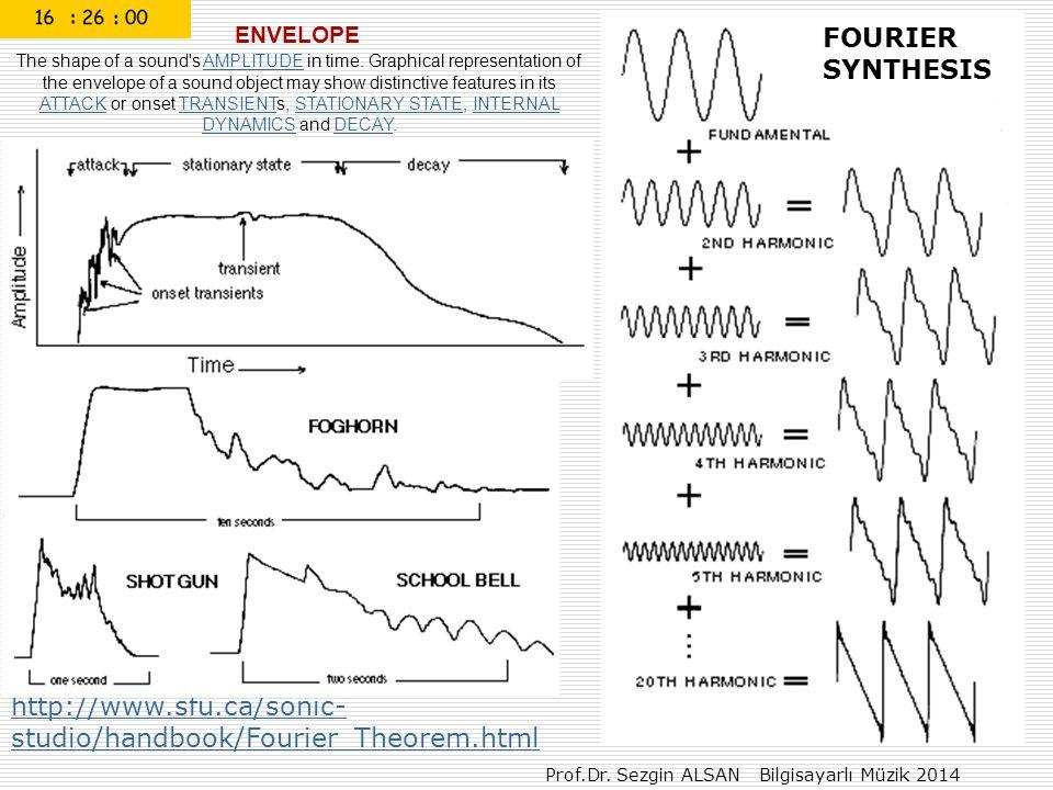 Prof.Dr. Sezgin ALSAN Bilgisayarlı Müzik 2014 http://www.sfu.ca/sonic- studio/handbook/Fourier_Theorem.html ENVELOPE The shape of a sound's AMPLITUDE