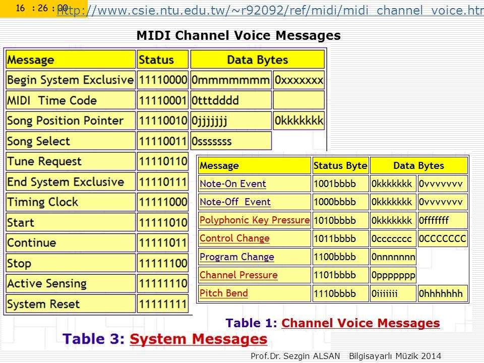 Prof.Dr. Sezgin ALSAN Bilgisayarlı Müzik 2014 MIDI Channel Voice Messages http://www.csie.ntu.edu.tw/~r92092/ref/midi/midi_channel_voice.html