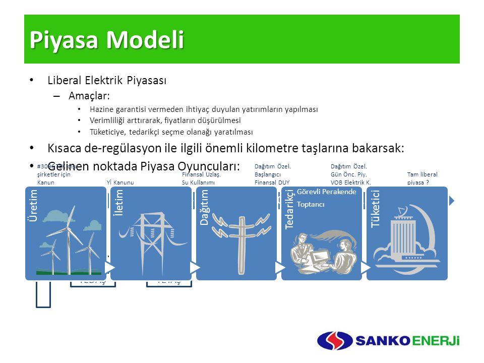 Piyasa Modeli Liberal Elektrik Piyasası – Amaçlar: Hazine garantisi vermeden ihtiyaç duyulan yatırımların yapılması Verimliliği arttırarak, fiyatların
