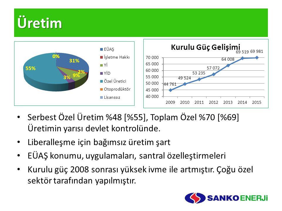Üretim Serbest Özel Üretim %48 [%55], Toplam Özel %70 [%69] Üretimin yarısı devlet kontrolünde. Liberalleşme için bağımsız üretim şart EÜAŞ konumu, uy