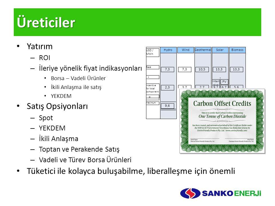 Üreticiler Yatırım – ROI – İleriye yönelik fiyat indikasyonları Borsa – Vadeli Ürünler İkili Anlaşma ile satış YEKDEM Satış Opsiyonları – Spot – YEKDEM – İkili Anlaşma – Toptan ve Perakende Satış – Vadeli ve Türev Borsa Ürünleri Tüketici ile kolayca buluşabilme, liberalleşme için önemli Hydro 7,3 Biomass 13,3 Solar 13,3 Geothermal 10,5 Wind 7,3 Base Incentive for local component Maximum 2,35,62,73,7 9,618,913,211 + = USD / MWh 9,26,7 Inten sive PV 22,520,0