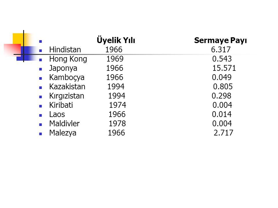Üyelik Yılı Sermaye Payı Hindistan 1966 6.317 Hong Kong 1969 0.543 Japonya 1966 15.571 Kamboçya 1966 0.049 Kazakistan 1994 0.805 Kırgızistan 1994 0.298 Kiribati 1974 0.004 Laos 1966 0.014 Maldivler 1978 0.004 Malezya 1966 2.717