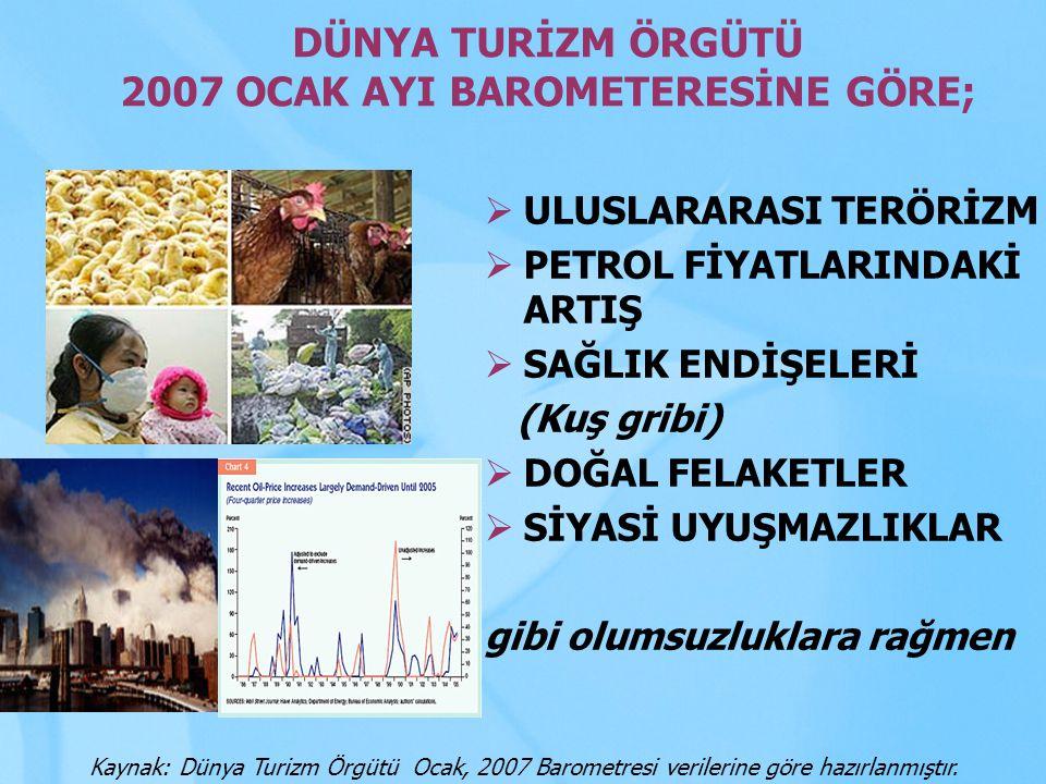 842 MİLYON ULUSLARARASI TURİST HAREKETİ 2006 yılı uluslararası turist hareketi bir önceki yıla göre % 4,5 artmıştır.