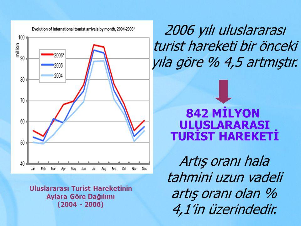 2006 yılı Ocak ayında D.T.Ö.2006 yılı tahmini büyüme oranını % 4,6 olarak açıklamıştır.