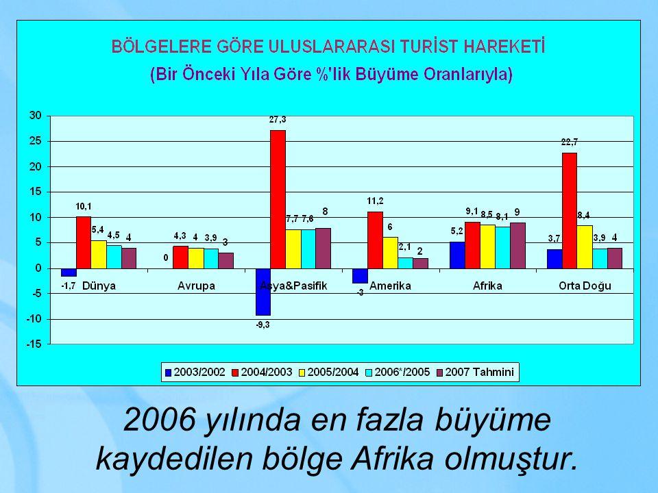 Bölgelere Göre Dönemsel Büyüme 2005 – 2006 BÖLGE 1.