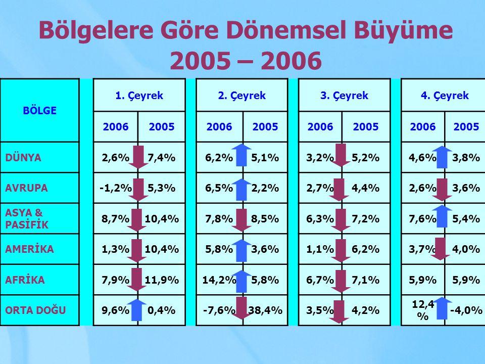 Bölgelere Göre Dönemsel Büyüme 2005 – 2006 BÖLGE 1. Çeyrek 2. Çeyrek 3. Çeyrek 4. Çeyrek 20062005 20062005 20062005 20062005 DÜNYA 2,6%7,4% 6,2%5,1% 3