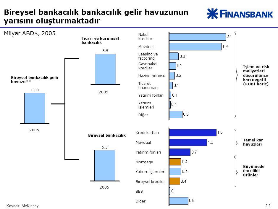 11 Bireysel bankacılık bankacılık gelir havuzunun yarısını oluşturmaktadır Milyar ABD$, 2005 Bireysel bankacılık gelir havuzu** Kaynak: McKinsey 11.0 2005 Bireysel bankacılık 5.5 2005 Ticari ve kurumsal bankacılık 5.5 2005 Kredi kartları Mevduat Yatırım fonları Mortgage Yatırım işlemleri Bireysel krediler BES Diğer Mevduat Leasing ve factoring Gayrinakdi krediler Hazine bonosu Ticaret finansmanı Yatırım fonları Yatırım işlemleri Diğer Nakdi krediler İşlem ve risk maliyetleri düşürülünce karı negatif (KOBİ hariç) Büyümede öncelikli ürünler Temel kar havuzları